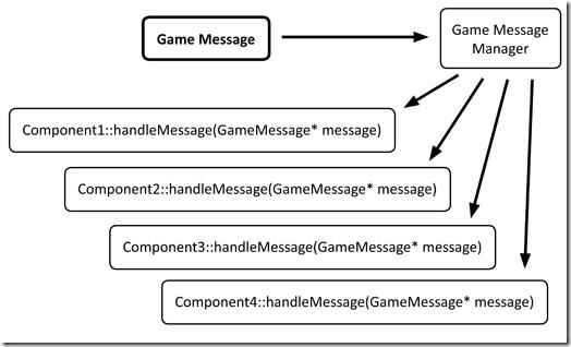 observer_message_system