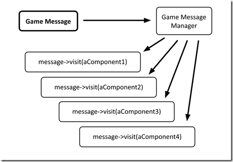 visitor_message_system